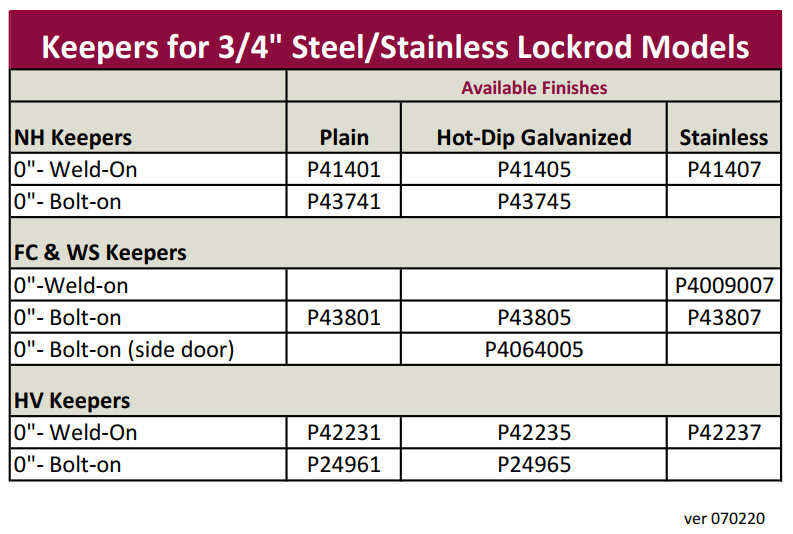 3/4 inch Stainless Steel Keeper Chart