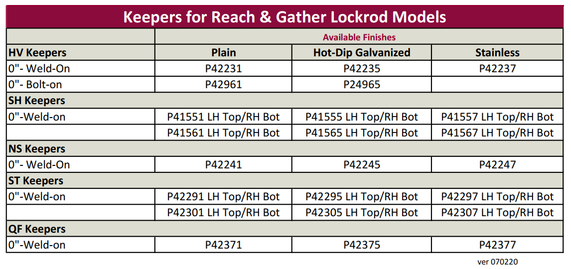 Reach and Gather Keeper Chart